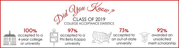 Class of 2019 College Stats